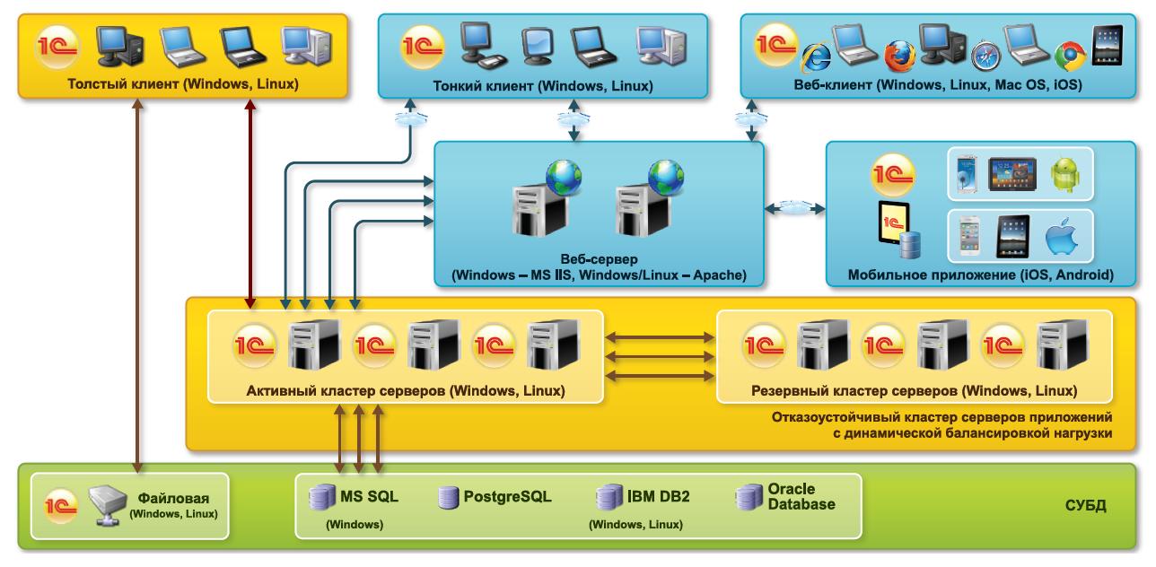 Схема 1С:ERP 2