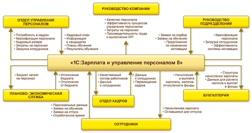 Модули 1С:Зарплата и Управление Персоналом 8