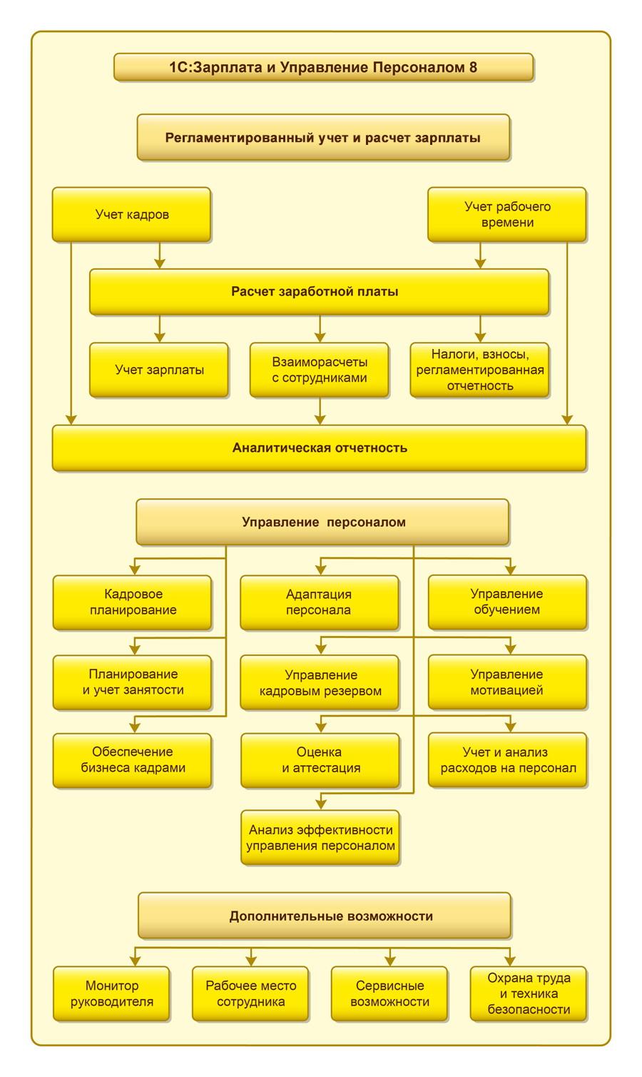 Схема 1С:Зарплата и Управление Персоналом 8