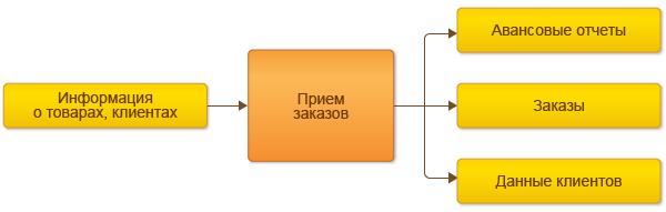 Управление торговыми представителями в 1С:Управление Торговлей