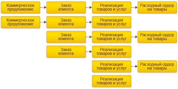 Автоматизация продаж в 1С:Управление Торговлей